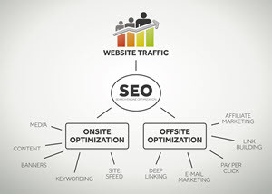 On Site SEO - Austin Search Engine Optimization