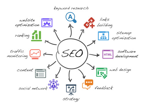 SEO Process - An SEO Company can Grow Your Business, Here's How