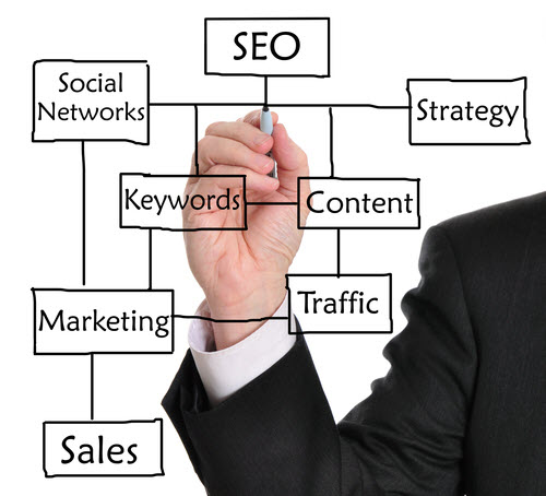 What is SEO - An SEO Company can Grow Your Business, Here's How