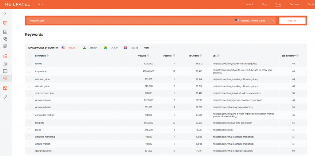 Ubersuggest: A Free Keyword Research and SEO Tool | An Insignia SEO